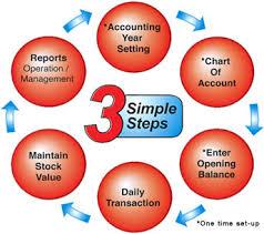 شرکت حسابداری آرمان پرداز خبره همه نیازها ی مالی واطلاعاتی مشتریان را بررسی میکند ونرم افزار حسابداری را پیشنهاد میکند که توانایی گزارش و تجزیه و تحلیل: اطلاعات قدرت در محیط کسب و کار